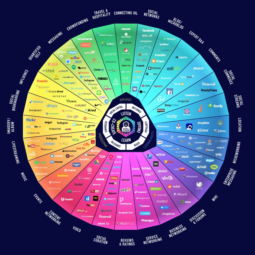 Social Media Digital Matrix